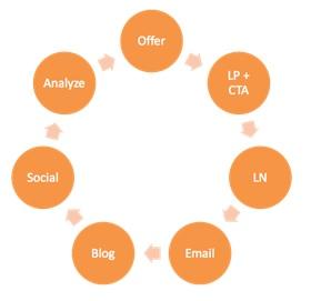 Inbound Marketing Cycle