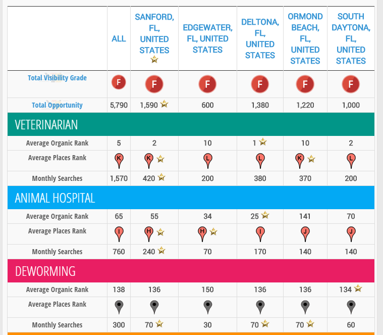 Target Locations Comparison per Search Traffic Category